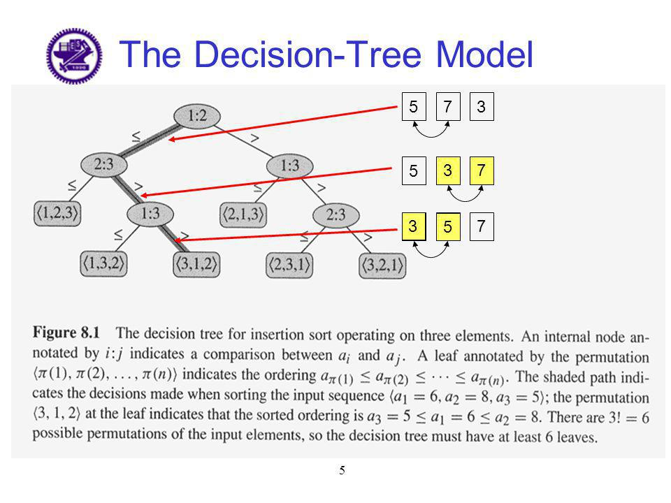 5 The Decision-Tree Model 573 573 537 373 5