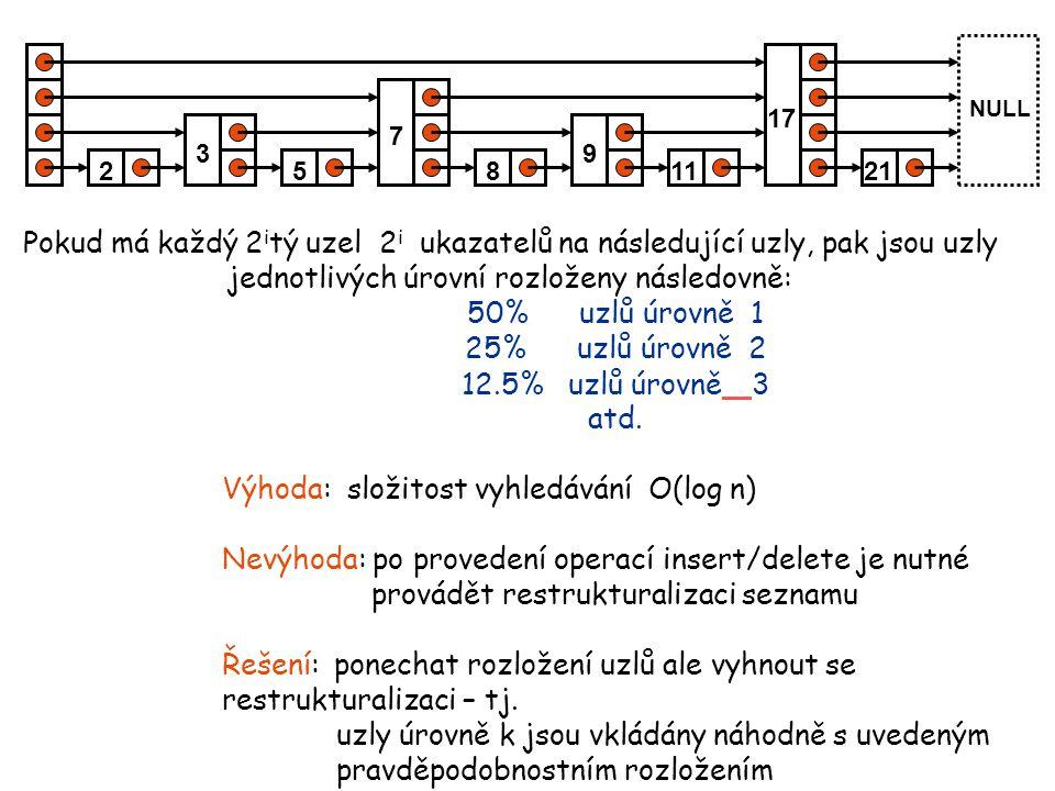 Prvek Skip-listu 1 MaxLevel 15 Klíč + data ukazatele na další prvky forward[i] každý prvek seznamu úrovně k má k ukazatelů (k se volí náhodně při vytvoření prvku ) Prázdný seznam NULL header Inicializace seznamu je vytvořena hlavička seznamu (obsahuje MaxLevel ukazatelů) všechny ukazatele se inicializují na NIL celkový počet úrovní MaxLevel se volí na základě maximálního počtu prvků N MaxLevel=log 2 (N)