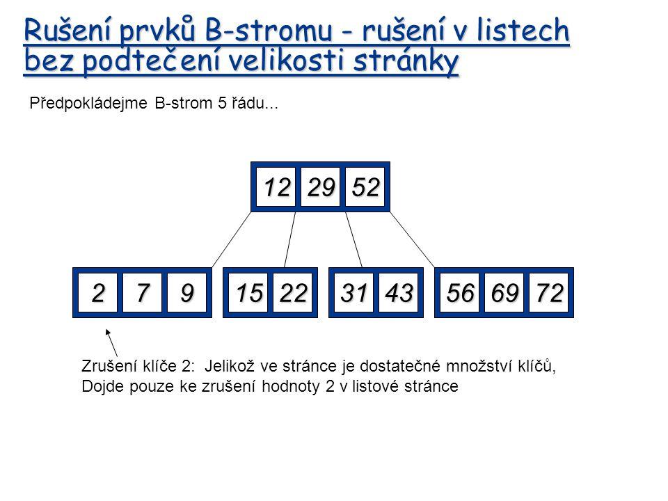 Rušení prvků B-stromu - rušení v listech bez podtečení velikosti stránky 122952 27915225669723143 Zrušení klíče 2: Jelikož ve stránce je dostatečné mn