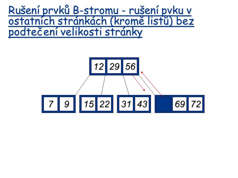 122952 7915225669723143 Delete 52 Borrow the predecessor or (in this case) successor 56 Rušení prvků B-stromu - rušení pvku v ostatních stránkách (kro
