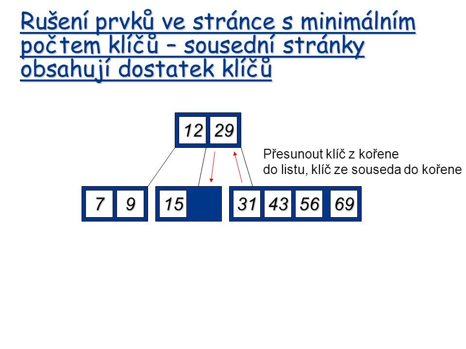 1229 79152269563143 Delete 22 Přesunout klíč z kořene do listu, klíč ze souseda do kořene Rušení prvků ve stránce s minimálním počtem klíčů – sousední