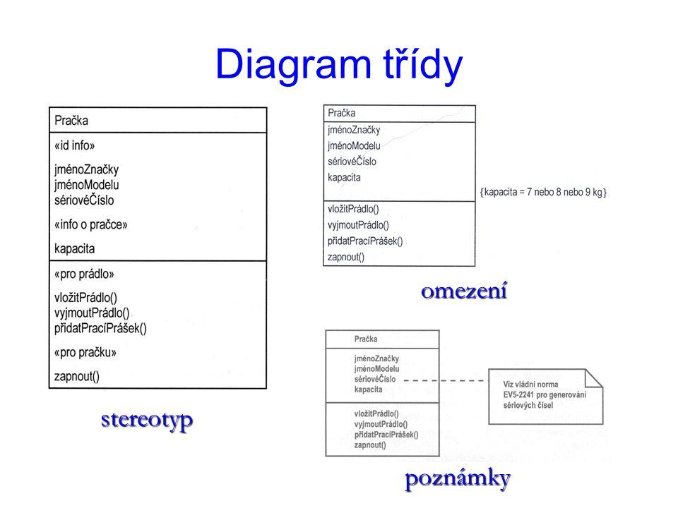 Diagram třídy stereotyp omezení poznámky
