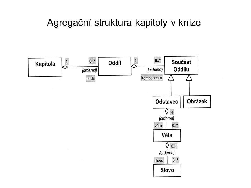 Agregační struktura kapitoly v knize