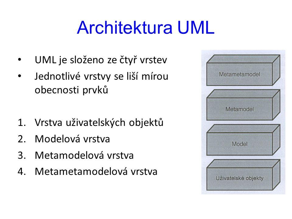 Architektura UML UML je složeno ze čtyř vrstev Jednotlivé vrstvy se liší mírou obecnosti prvků 1.Vrstva uživatelských objektů 2.Modelová vrstva 3.Metamodelová vrstva 4.Metametamodelová vrstva