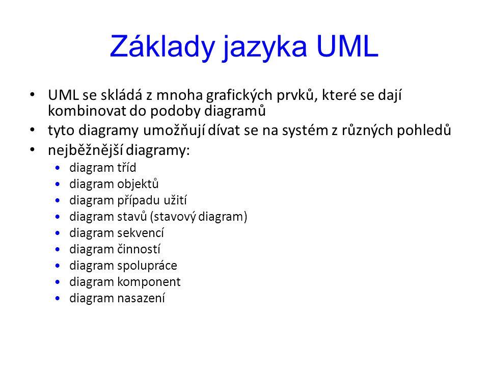 Základy jazyka UML UML se skládá z mnoha grafických prvků, které se dají kombinovat do podoby diagramů tyto diagramy umožňují dívat se na systém z různých pohledů nejběžnější diagramy: diagram tříd diagram objektů diagram případu užití diagram stavů (stavový diagram) diagram sekvencí diagram činností diagram spolupráce diagram komponent diagram nasazení