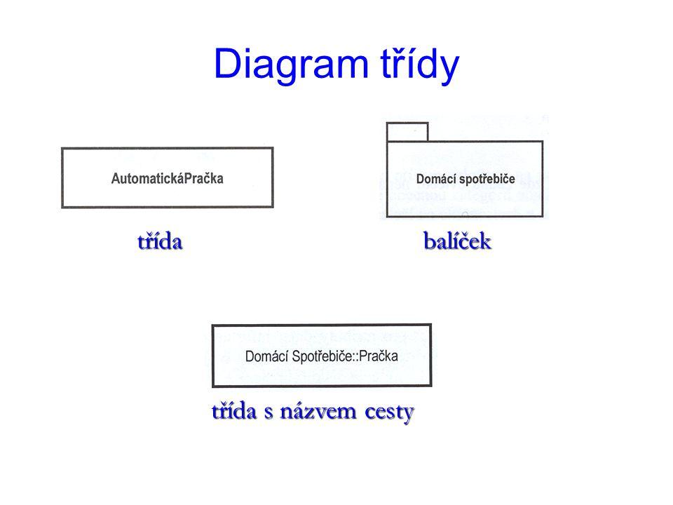 Diagram třídy třídabalíček třída s názvem cesty