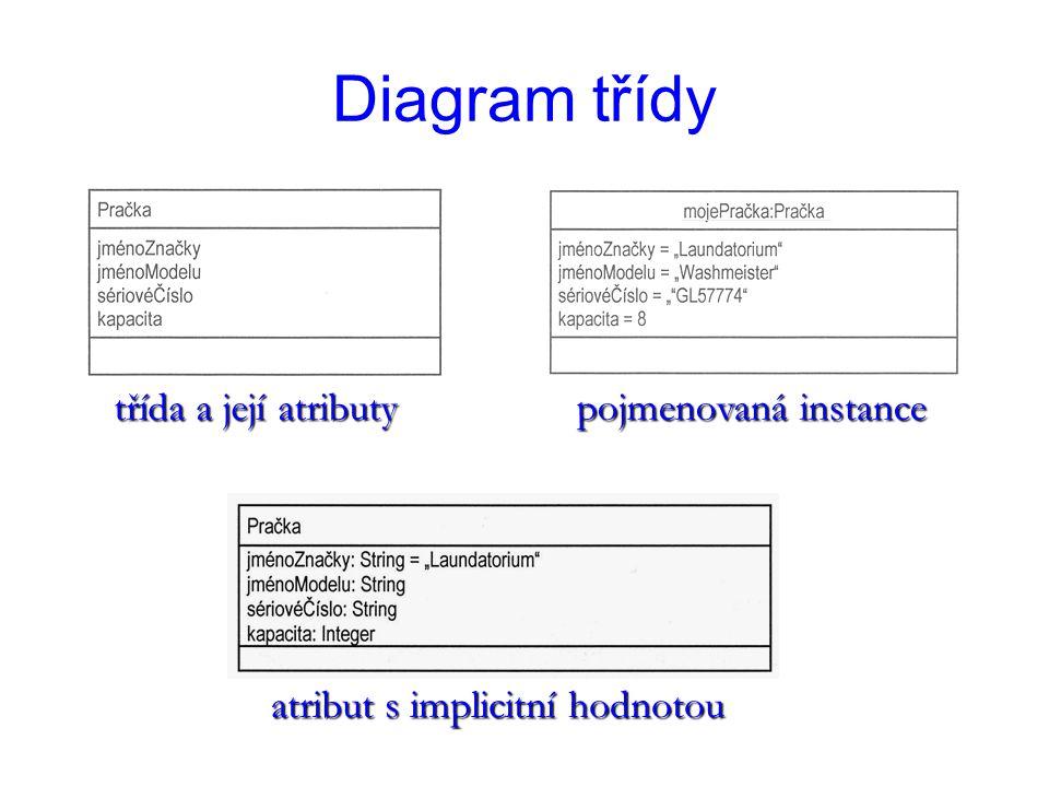 Diagram třídy třída a její atributy atribut s implicitní hodnotou pojmenovaná instance