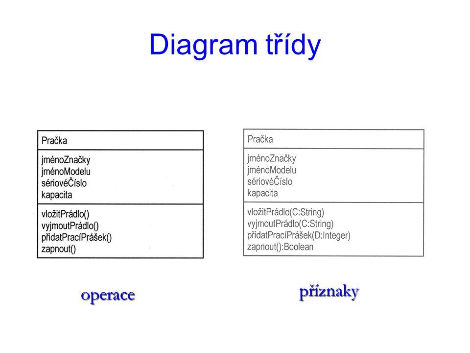 Diagram třídy operace příznaky