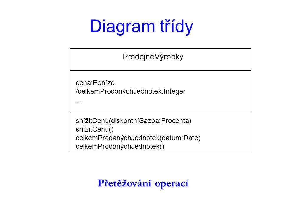 Diagram třídy viditelnost atributů a operací NějakáTřída + veřejnýAtribut:Třída1 # chráněnýAtribut:Třída2 - soukromýAtribut:Třída3 + veřejnáOperace() # chráněnáOperace() - soukromáOperace()