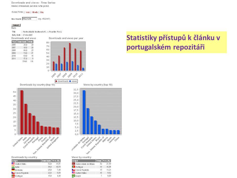Statistiky přístupů k článku v portugalském repozitáři