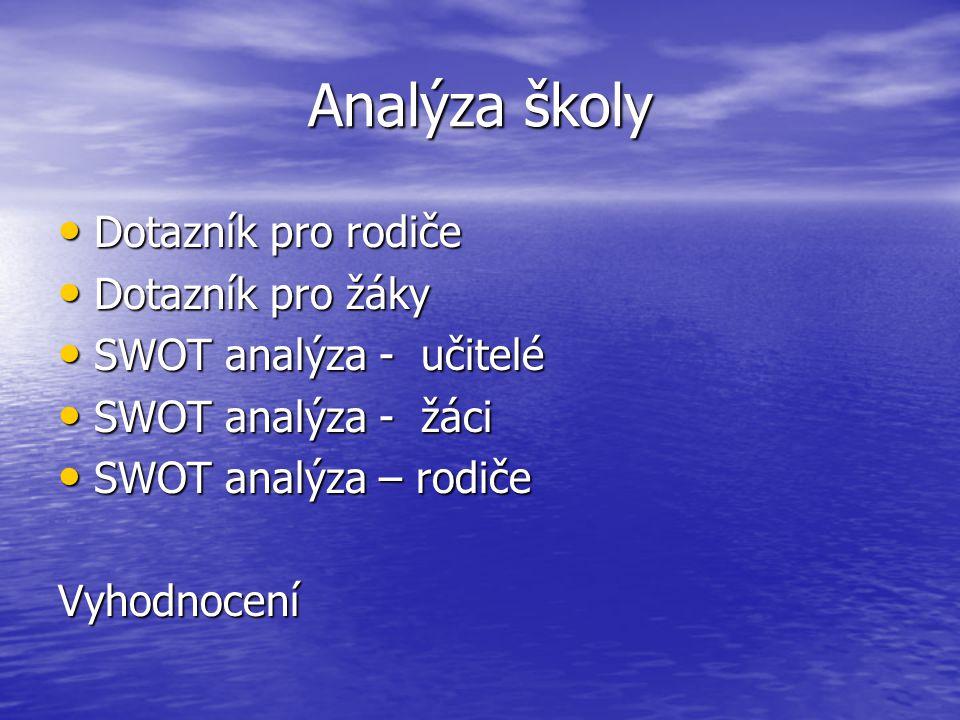 Analýza školy Dotazník pro rodiče Dotazník pro rodiče Dotazník pro žáky Dotazník pro žáky SWOT analýza - učitelé SWOT analýza - učitelé SWOT analýza -