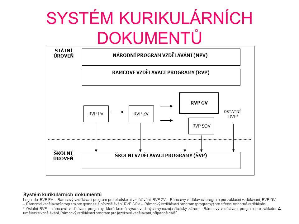 4 SYSTÉM KURIKULÁRNÍCH DOKUMENTŮ ŠKOLNÍ ÚROVEŇ STÁTNÍ ÚROVEŇ RVP PV ŠKOLNÍ VZDĚLÁVACÍ PROGRAMY (ŠVP) OSTATNÍ RVP* RÁMCOVÉ VZDĚLÁVACÍ PROGRAMY (RVP) RV