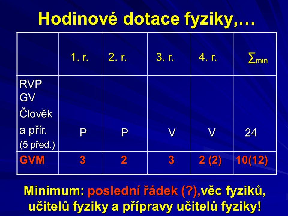 Hodinové dotace fyziky,… 1. r. 1. r. 2. r. 2. r. 3. r. 3. r. 4. r. 4. r. ∑ min ∑ min RVP GV Člověk a přír. (5 před.) P P V V 24 24 GVM 3 2 3 2 (2) 2 (