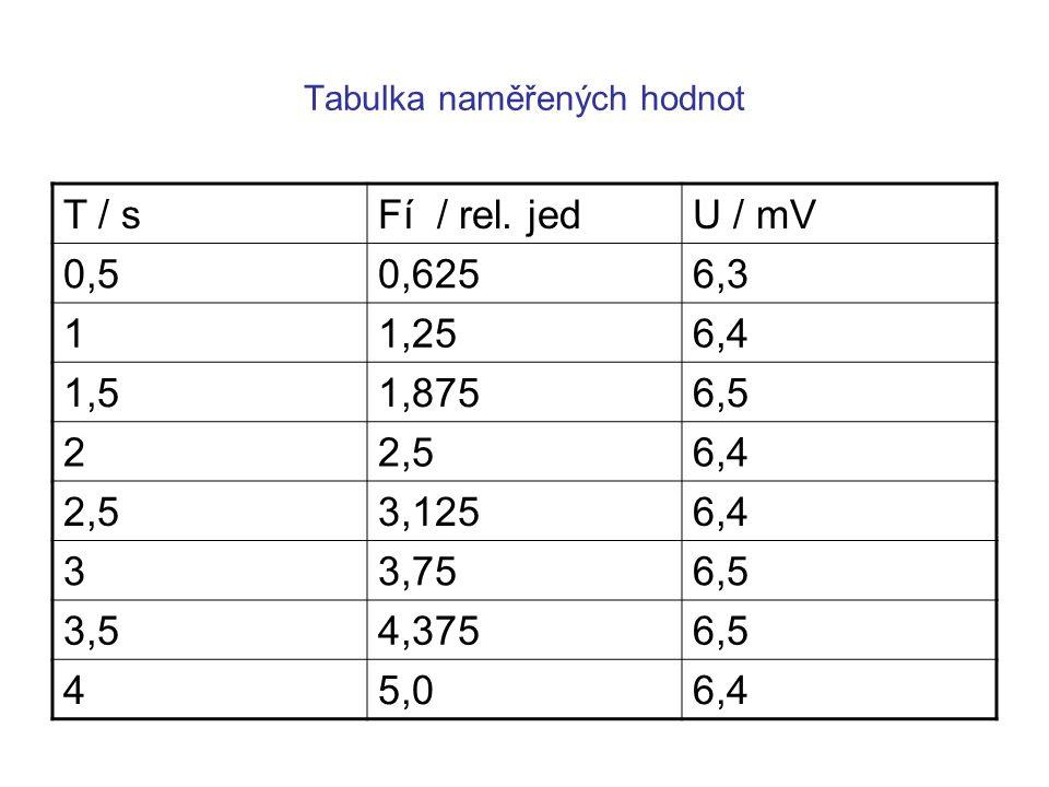 Tabulka naměřených hodnot T / sFí / rel.