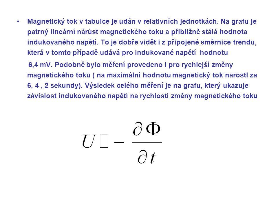 Magnetický tok v tabulce je udán v relativních jednotkách.