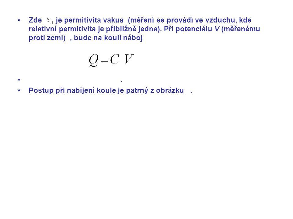 Zde je permitivita vakua (měření se provádí ve vzduchu, kde relativní permitivita je přibližně jedna).