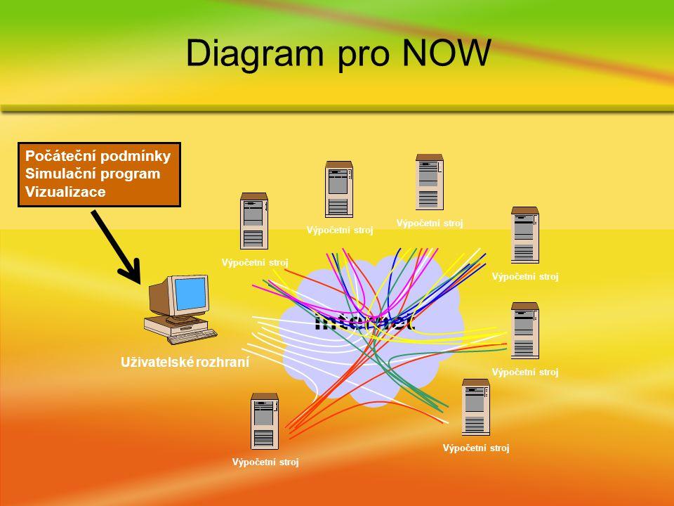 Diagram pro NOW internet Uživatelské rozhraní Výpočetní stroj Počáteční podmínky Simulační program Vizualizace