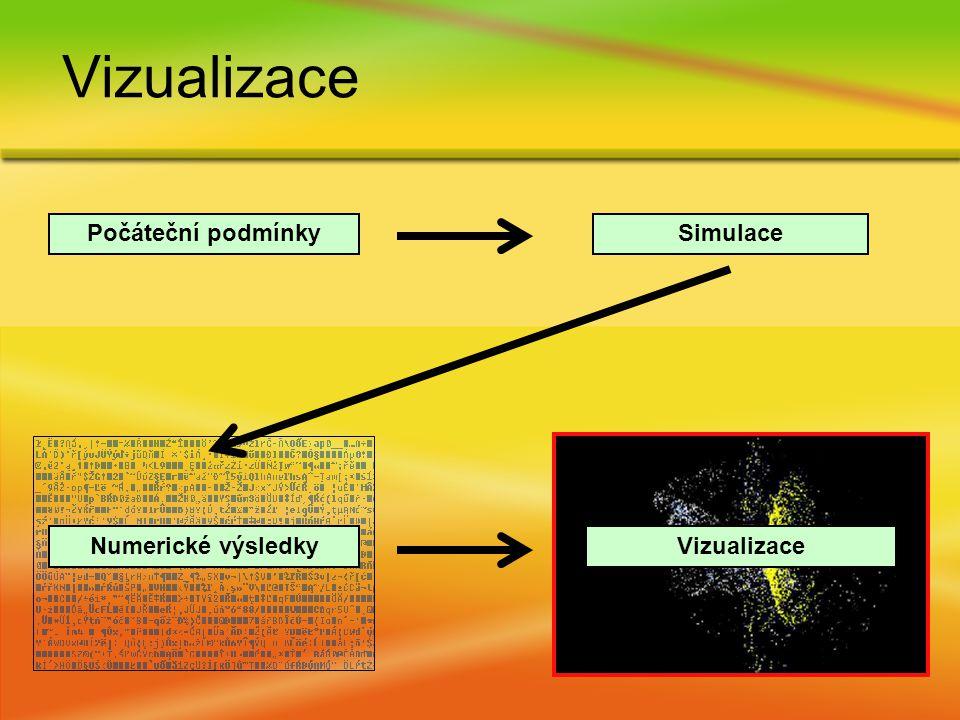 Vizualizace Počáteční podmínkySimulace Numerické výsledkyVizualizace