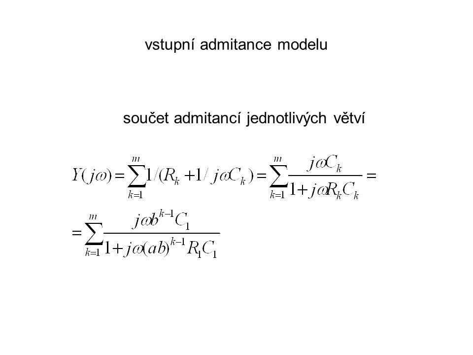 vstupní admitance modelu součet admitancí jednotlivých větví