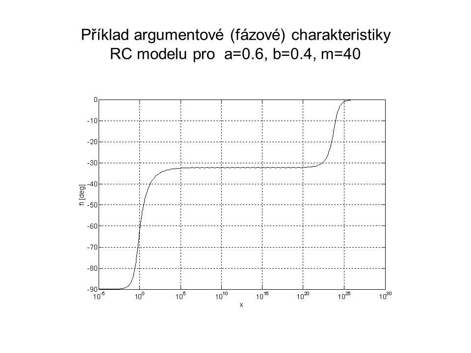 Příklad argumentové (fázové) charakteristiky RC modelu pro a=0.6, b=0.4, m=40