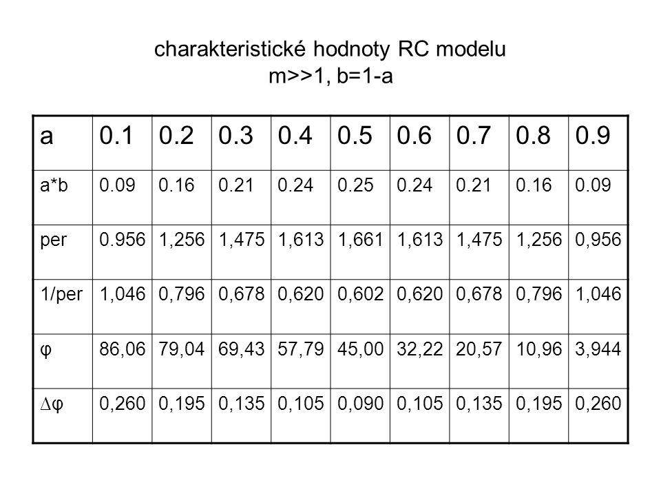 charakteristické hodnoty RC modelu m>>1, b=1-a a0.10.20.30.40.50.60.70.80.9 a*b0.090.160.210.240.250.240.210.160.09 per0.9561,2561,4751,6131,6611,6131,4751,2560,956 1/per1,0460,7960,6780,6200,6020,6200,6780,7961,046 φ86,0679,0469,4357,7945,0032,2220,5710,963,944 ∆φ∆φ0,2600,1950,1350,1050,0900,1050,1350,1950,260