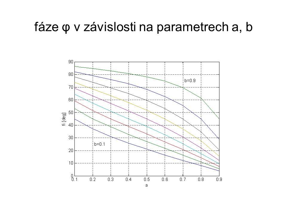fáze φ v závislosti na parametrech a, b