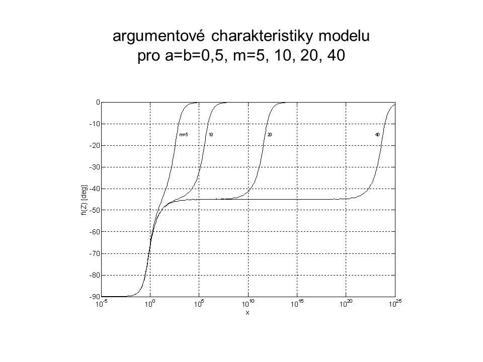 argumentové charakteristiky modelu pro a=b=0,5, m=5, 10, 20, 40