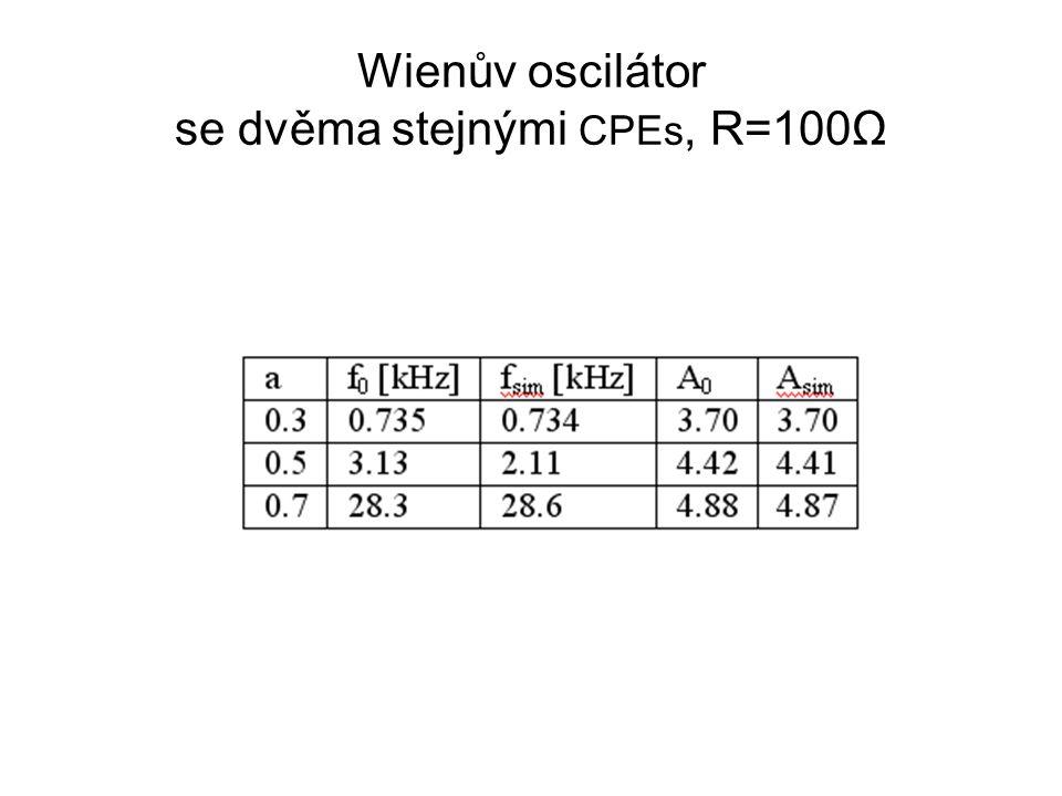 Wienův oscilátor se dvěma stejnými CPEs, R=100Ω