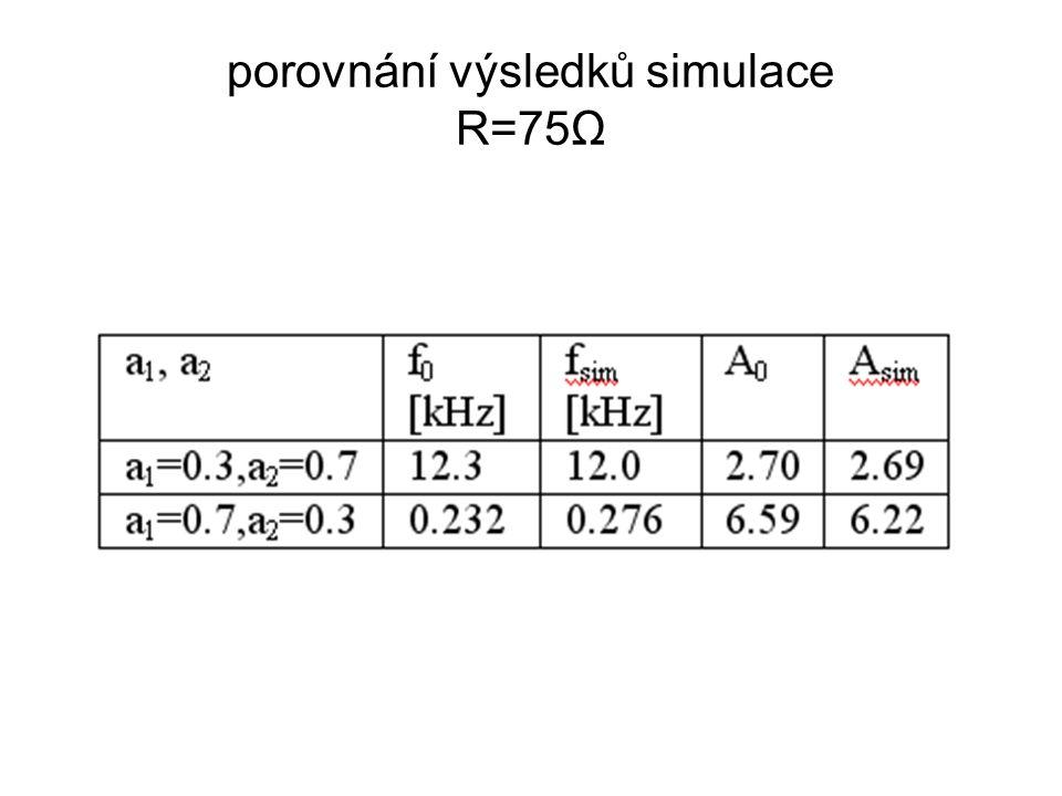 porovnání výsledků simulace R=75Ω