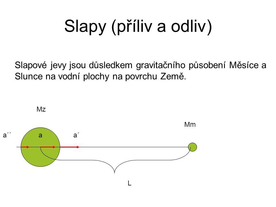 Slapy (příliv a odliv) Slapové jevy jsou důsledkem gravitačního působení Měsíce a Slunce na vodní plochy na povrchu Země. Mz Mm L a´aa´´