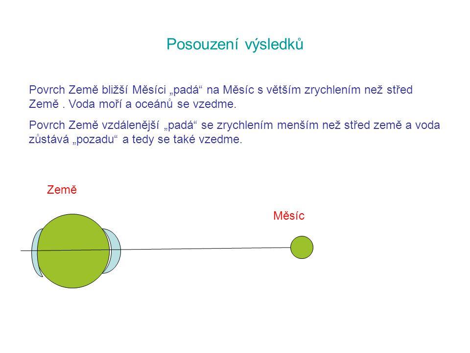 Odtud dostáváme po jednoduché úpravě a s ohledem na skutečnost, že hmotnosti všech bodů jsou konstantní: Jestliže dvě funkce mají stejnou derivaci, liší se o konstantu.