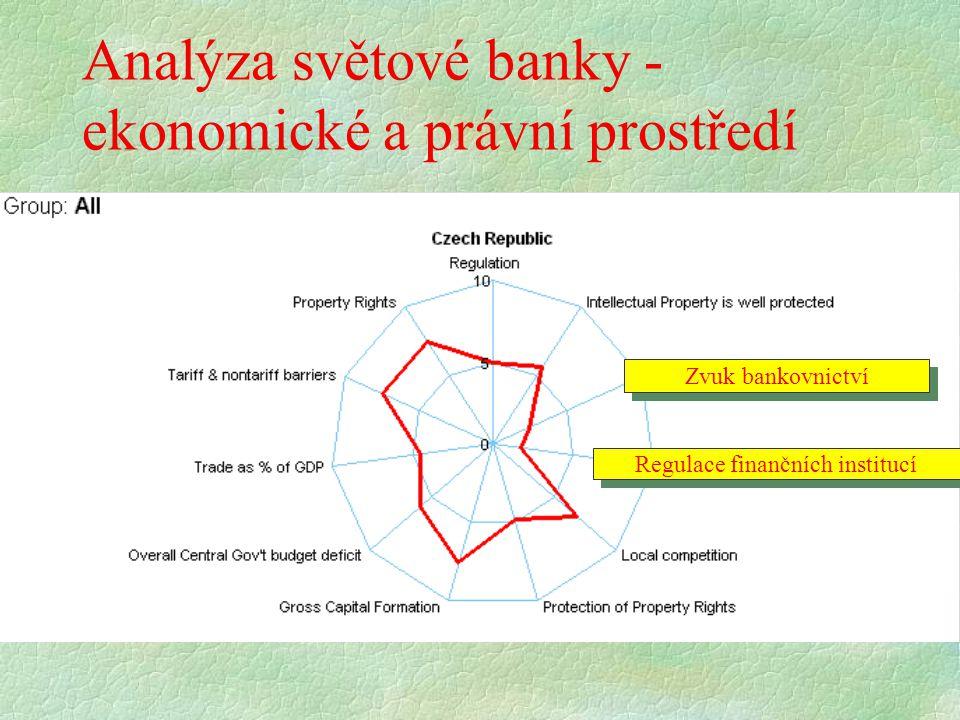 Analýza světové banky - ekonomické a právní prostředí Zvuk bankovnictví Regulace finančních institucí