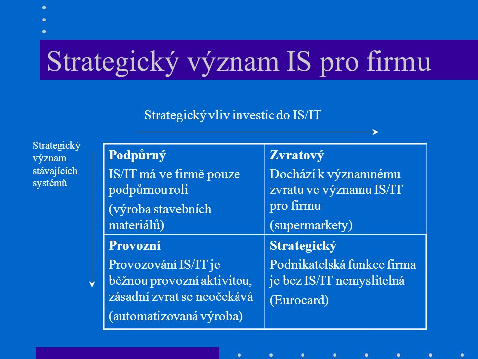 Strategický význam IS pro firmu Podpůrný IS/IT má ve firmě pouze podpůrnou roli (výroba stavebních materiálů) Zvratový Dochází k významnému zvratu ve