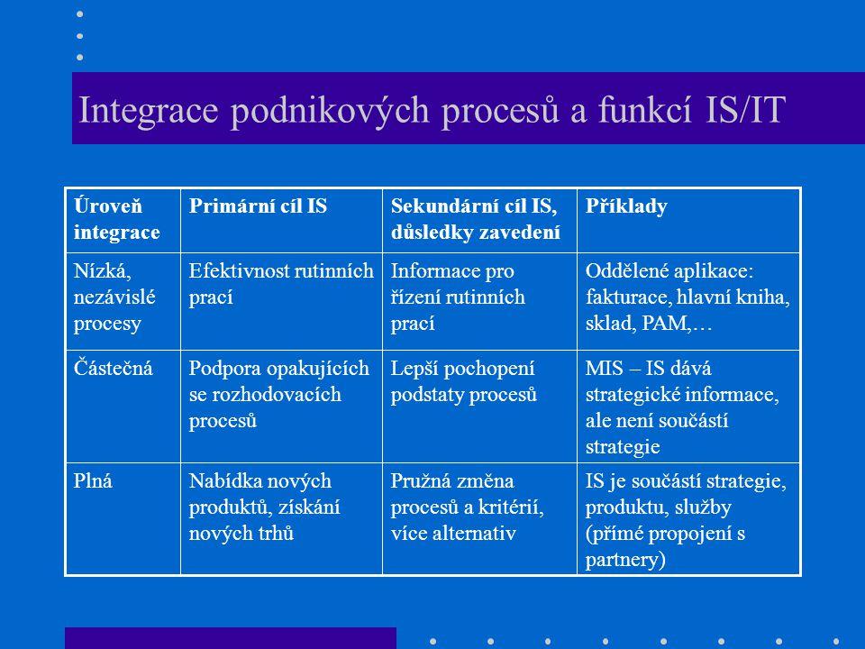 Integrace podnikových procesů a funkcí IS/IT IS je součástí strategie, produktu, služby (přímé propojení s partnery) Pružná změna procesů a kritérií,