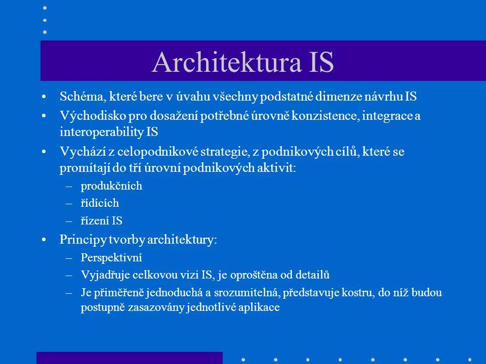 Architektura IS Schéma, které bere v úvahu všechny podstatné dimenze návrhu IS Východisko pro dosažení potřebné úrovně konzistence, integrace a intero