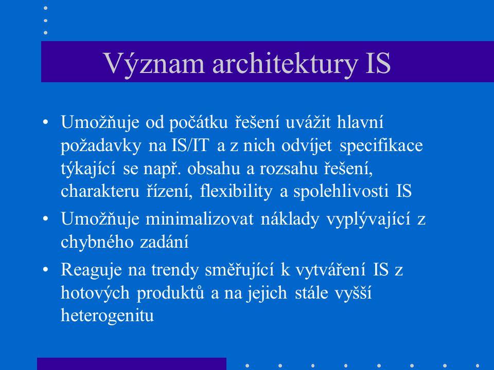 Význam architektury IS Umožňuje od počátku řešení uvážit hlavní požadavky na IS/IT a z nich odvíjet specifikace týkající se např. obsahu a rozsahu řeš