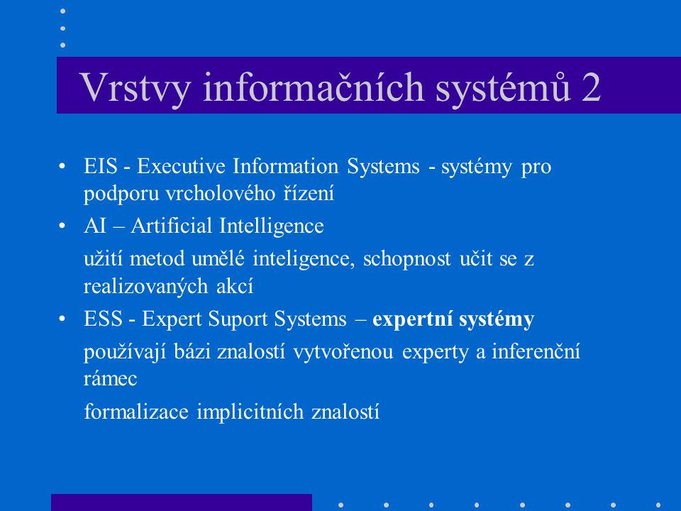Vrstvy informačních systémů 2 EIS - Executive Information Systems - systémy pro podporu vrcholového řízení AI – Artificial Intelligence užití metod um