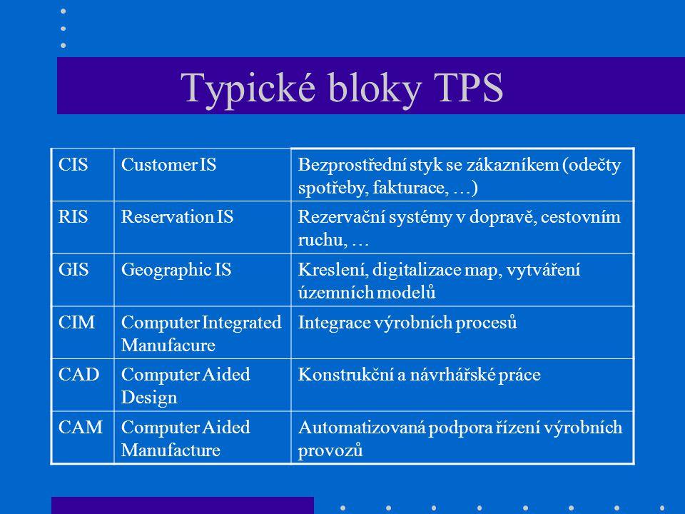 Typické bloky TPS CISCustomer ISBezprostřední styk se zákazníkem (odečty spotřeby, fakturace, …) RISReservation ISRezervační systémy v dopravě, cestov