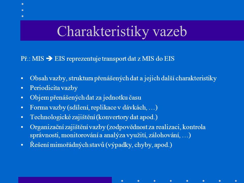 Charakteristiky vazeb Př.: MIS  EIS reprezentuje transport dat z MIS do EIS Obsah vazby, struktura přenášených dat a jejich další charakteristiky Per