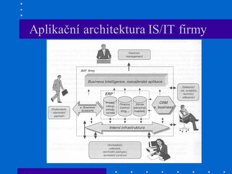 Aplikační architektura IS/IT firmy