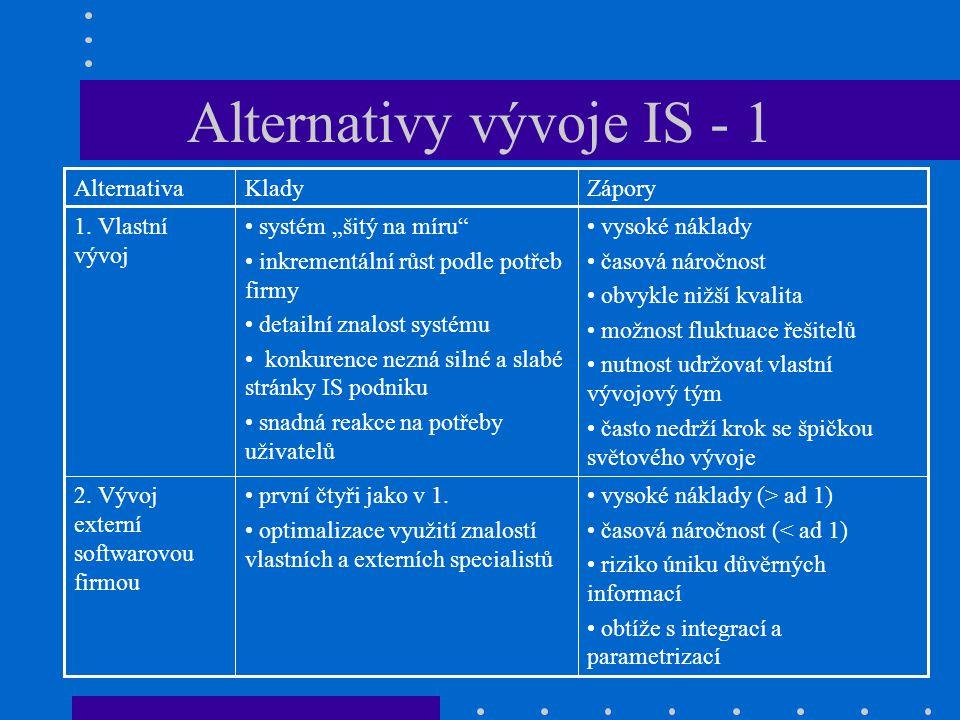 Alternativy vývoje IS - 1 vysoké náklady (> ad 1) časová náročnost (< ad 1) riziko úniku důvěrných informací obtíže s integrací a parametrizací první