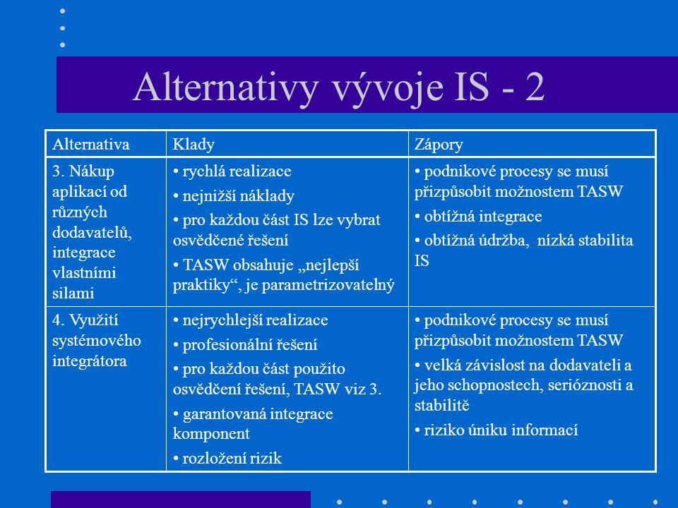Alternativy vývoje IS - 2 podnikové procesy se musí přizpůsobit možnostem TASW velká závislost na dodavateli a jeho schopnostech, serióznosti a stabil