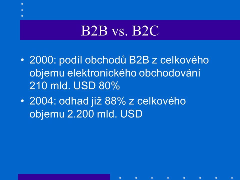 B2B vs. B2C 2000: podíl obchodů B2B z celkového objemu elektronického obchodování 210 mld. USD 80% 2004: odhad již 88% z celkového objemu 2.200 mld. U