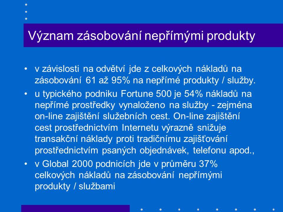 Význam zásobování nepřímými produkty v závislosti na odvětví jde z celkových nákladů na zásobování 61 až 95% na nepřímé produkty / služby. u typického
