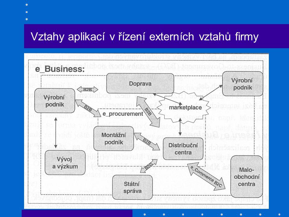 Vztahy aplikací v řízení externích vztahů firmy