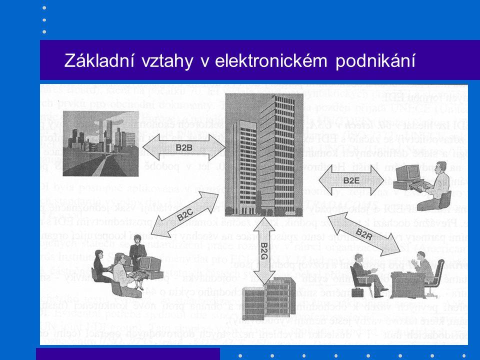 Základní vztahy v elektronickém podnikání
