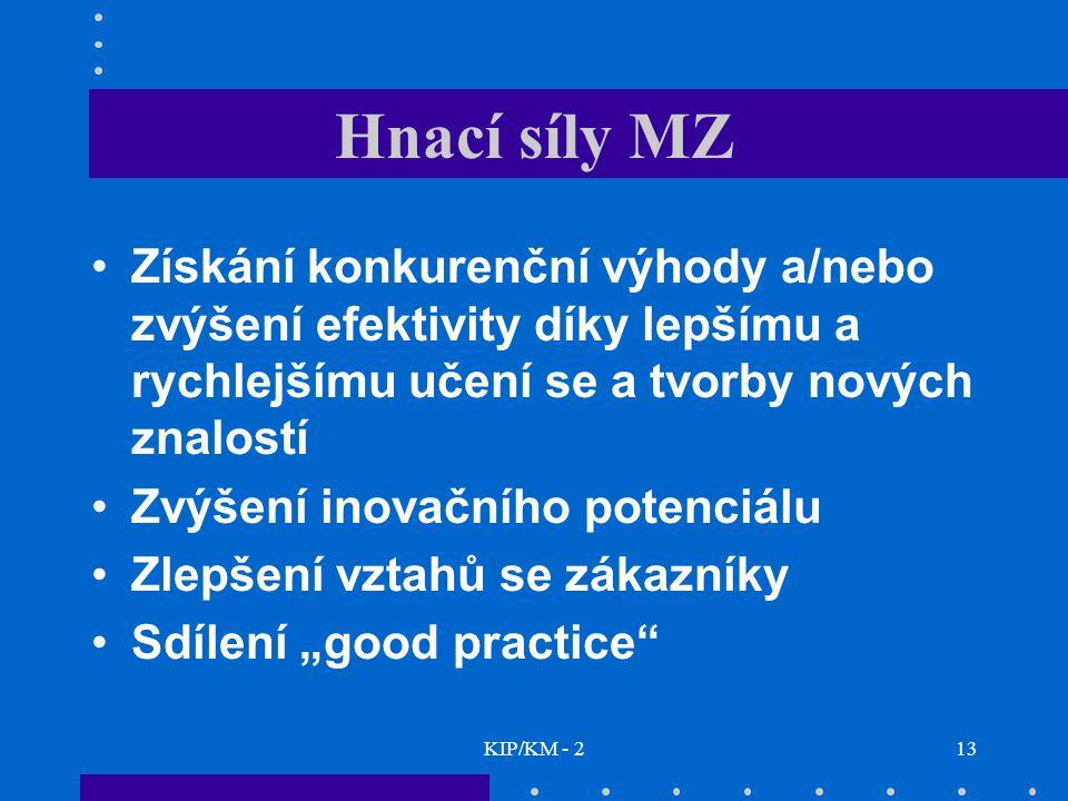 KIP/KM - 213 Hnací síly MZ Získání konkurenční výhody a/nebo zvýšení efektivity díky lepšímu a rychlejšímu učení se a tvorby nových znalostí Zvýšení i