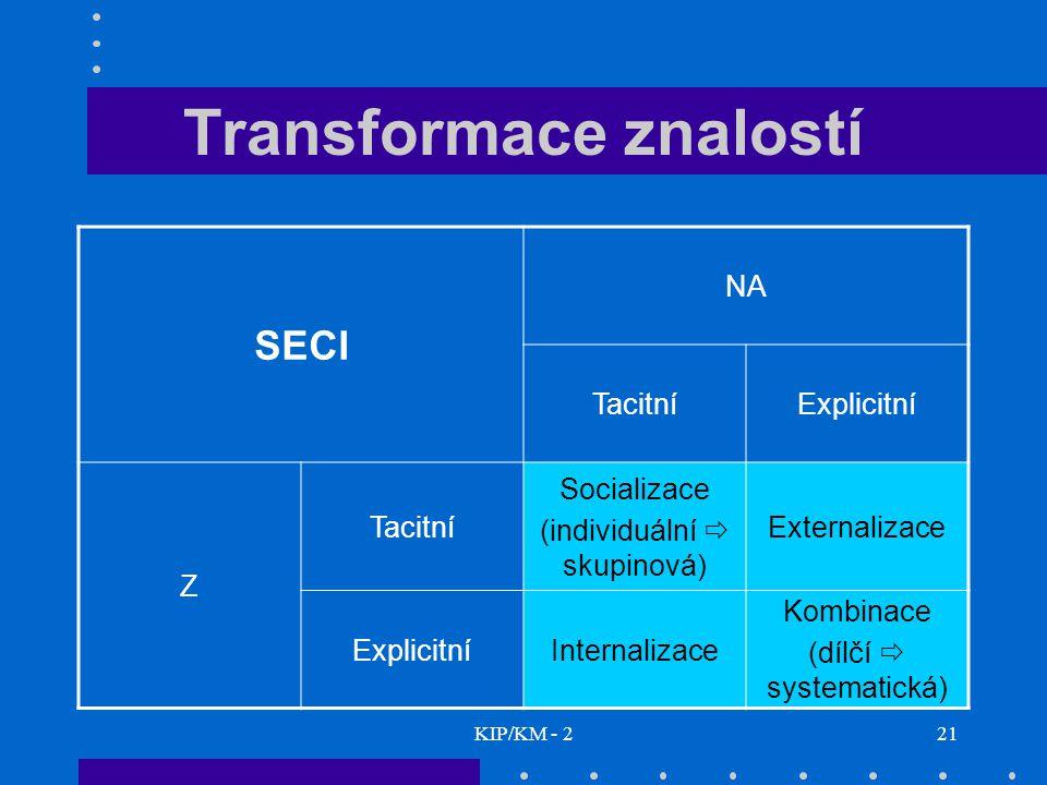 KIP/KM - 221 Transformace znalostí SECI NA TacitníExplicitní Z Tacitní Socializace (individuální  skupinová) Externalizace ExplicitníInternalizace Ko