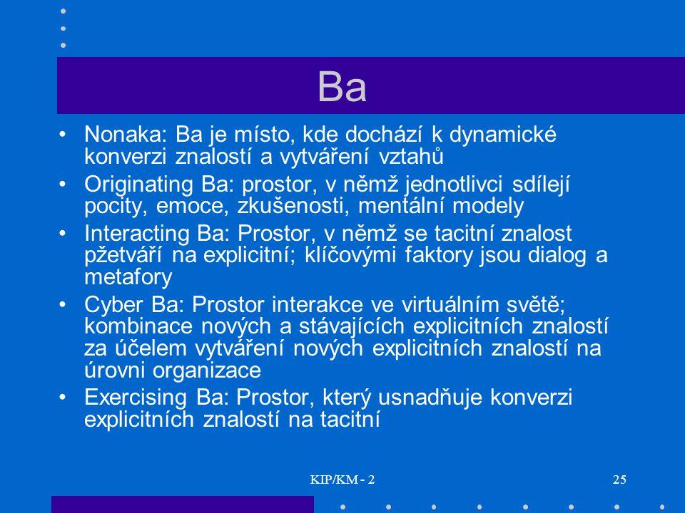 KIP/KM - 225 Ba Nonaka: Ba je místo, kde dochází k dynamické konverzi znalostí a vytváření vztahů Originating Ba: prostor, v němž jednotlivci sdílejí