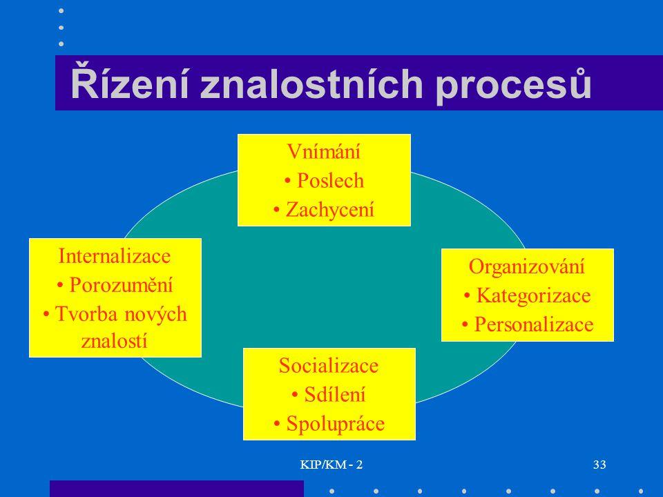 KIP/KM - 233 Řízení znalostních procesů Vnímání Poslech Zachycení Internalizace Porozumění Tvorba nových znalostí Organizování Kategorizace Personaliz